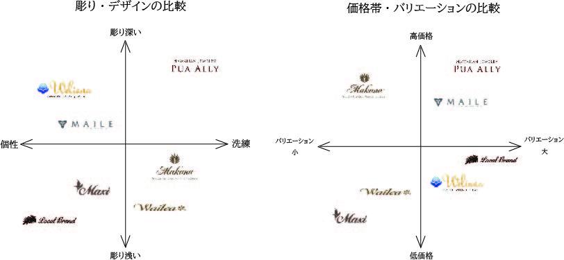 ブランドポジショニングマップ